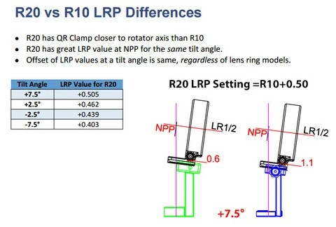 R20 vs R10 LRP Differences